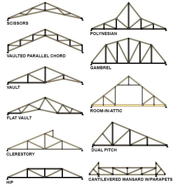 Truss design the image kid has it for Prefab gambrel roof trusses